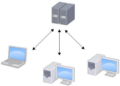 版本控制系统