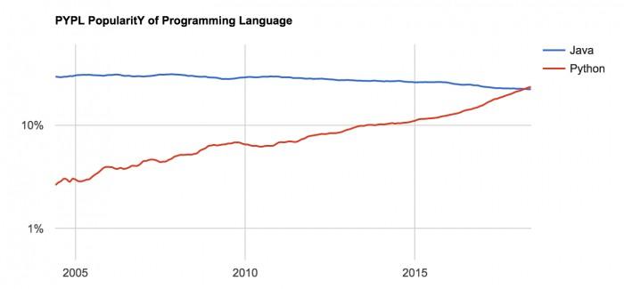 7月编程语言指数榜:Python与Java逐渐拉开差距