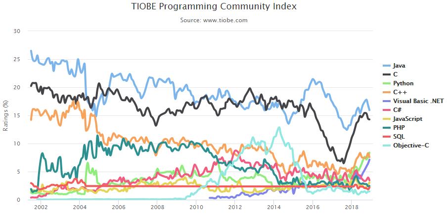 2018年12月编程语言排行榜出炉:Visual Basic .Net首次跻身前五