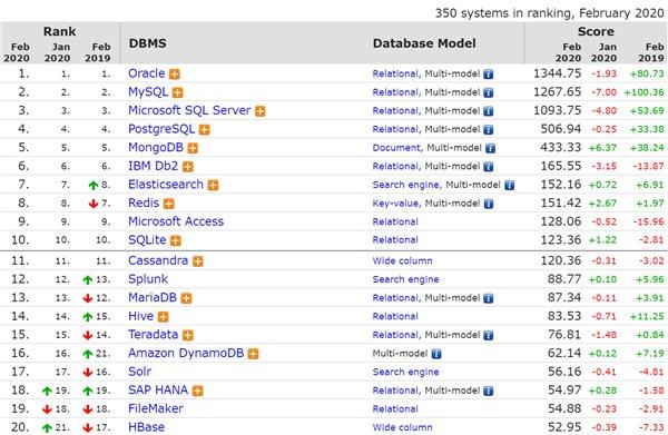 2020年2月DB-Engines数据库排行