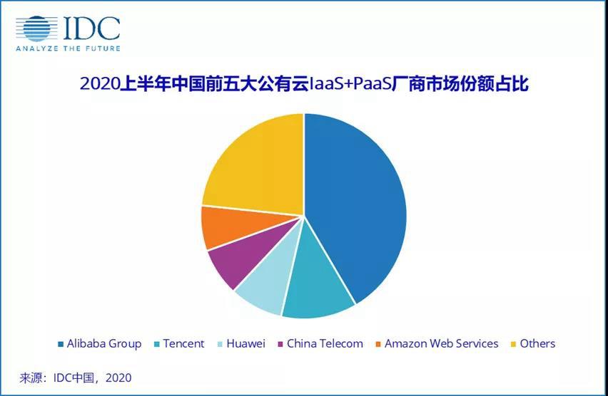 2020年上半年中国公有云市场收入达 416 亿美元,阿里、腾讯、华为位列前三